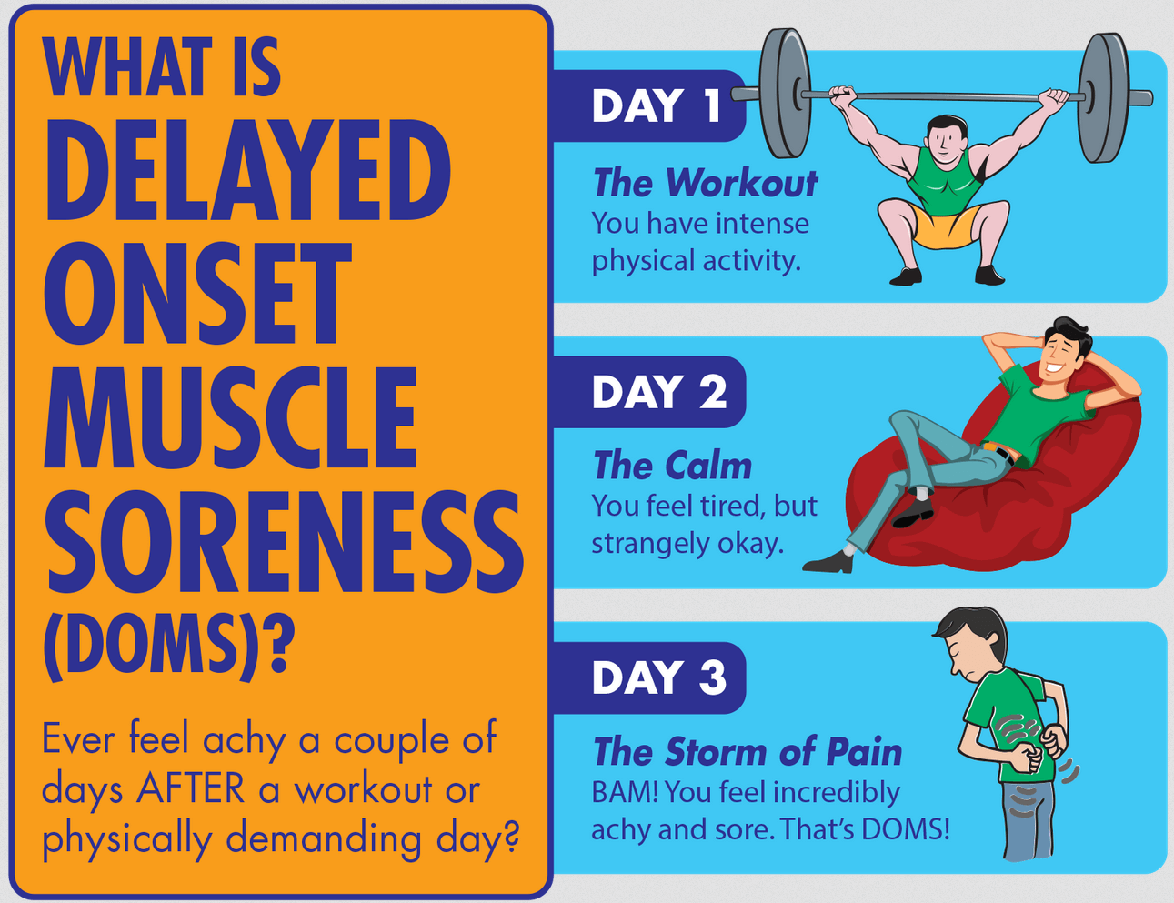 Muscles-Soreness-(DOMS)