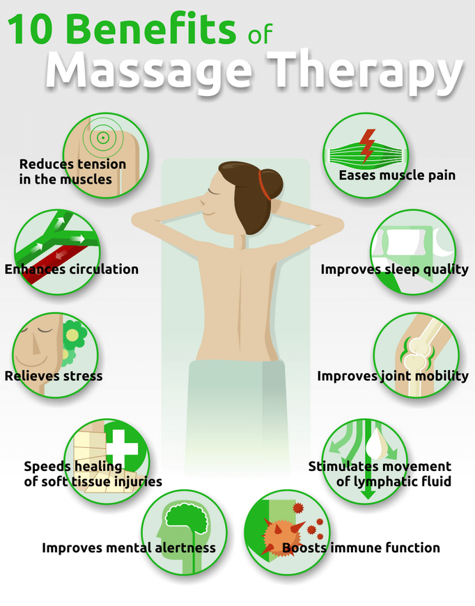 Massage Therapy Benefit Infographic